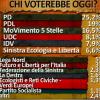 Grillo al 16.5%, secondo Pagnoncelli