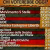 Ballarò: i sondaggi su #primarie2012 e #politiche2013