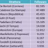 I follower dei direttori dei giornali italiani sono reali? [Analisi dei dati]