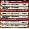 Quale frase fotografa meglio Renzi, Bersani e Berlusconi?