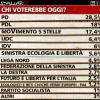 Tra Pd e Pdl c'è una differenza del 10,5%, secondo i sondaggi di #Ballarò