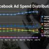 I like delle pagine Facebook sono scomparsi (o quasi)