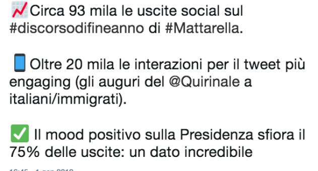 L'analisi social sul discorso di fine anno di Mattarella