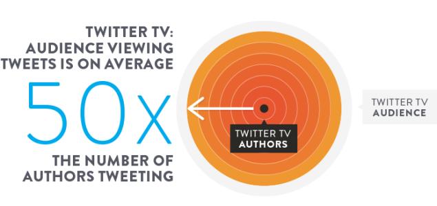 nielsen twitter tv rating