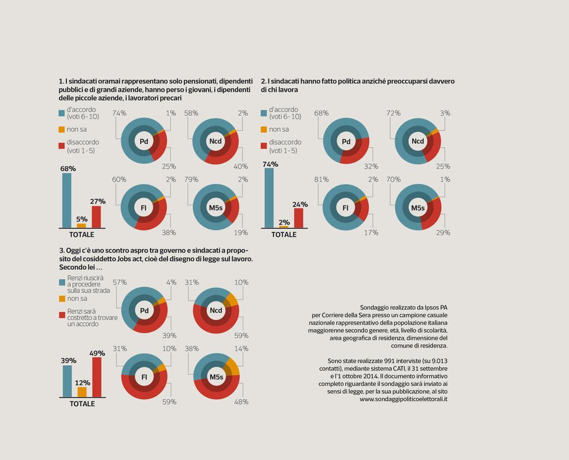 sondaggio ipsos sindacati corriere della sera