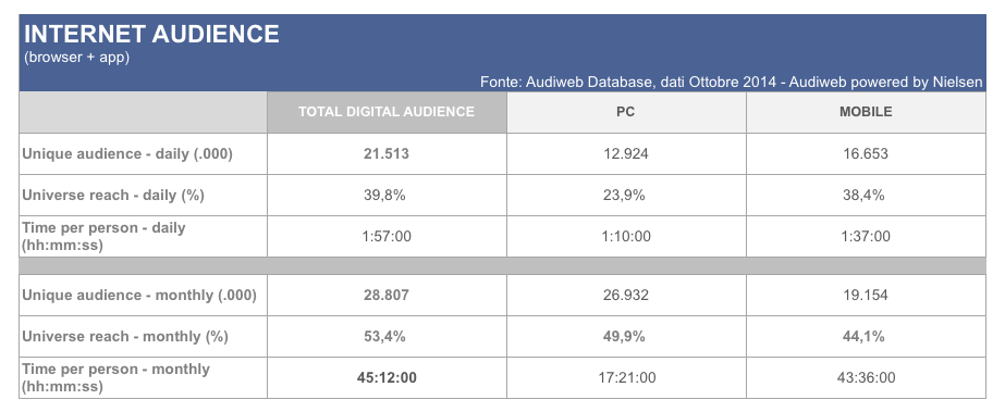 Dati Audiweb 2014
