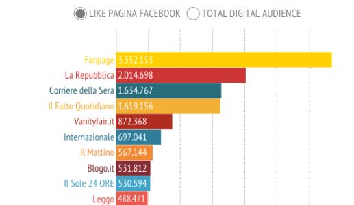 Accessi siti di news e like pagine facebook